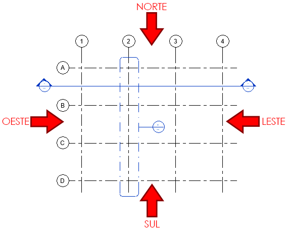 eixos-e-níveis