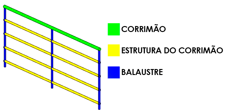 guia-básico-guarda-corpo
